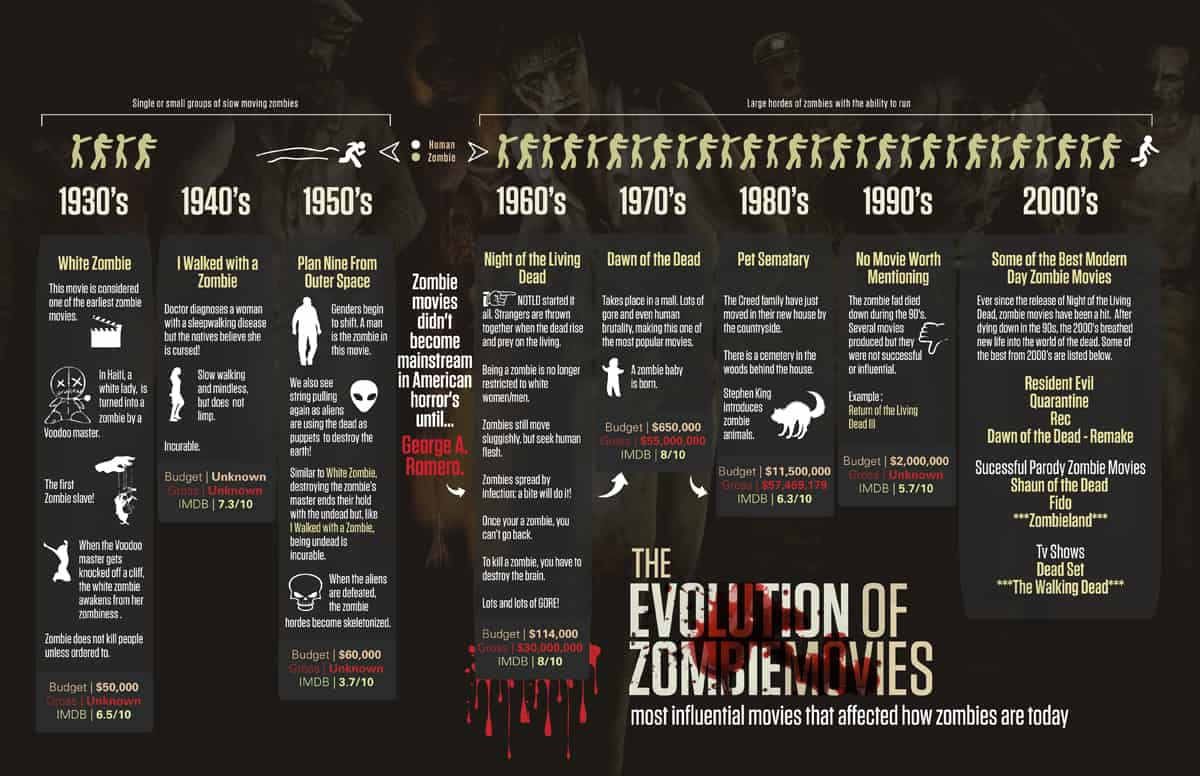 Horror Infographics: The Evolution of Zombie Movies