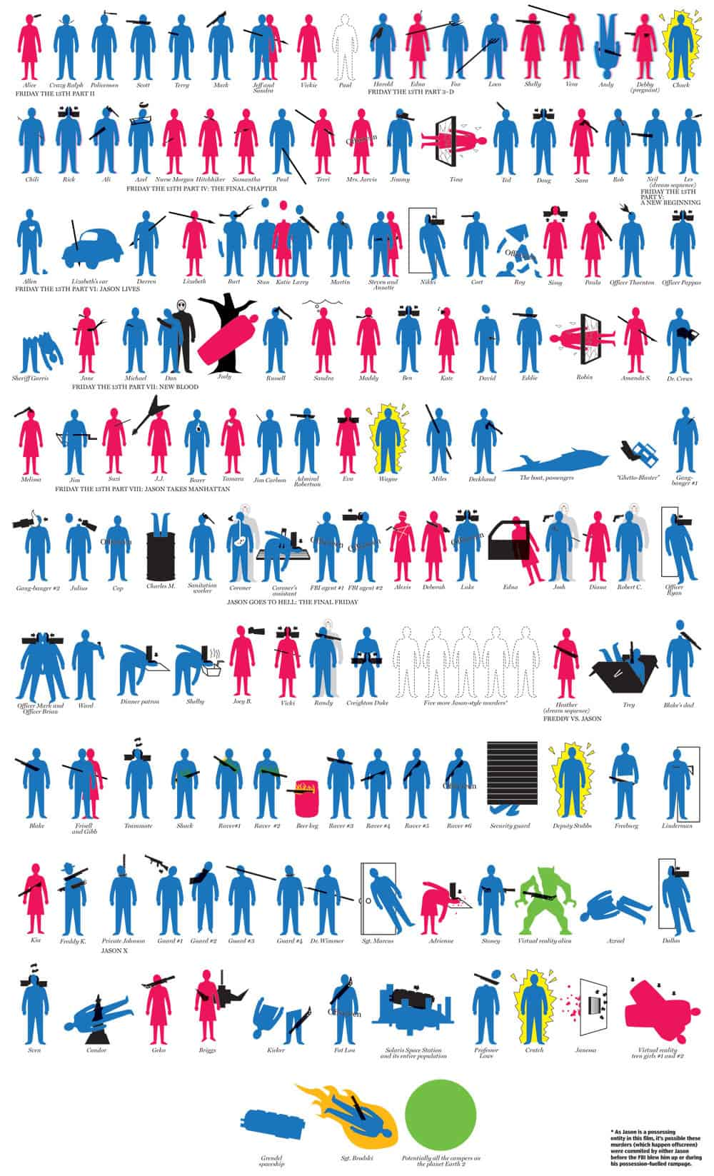Horror Infographics: Jason's Death Toll