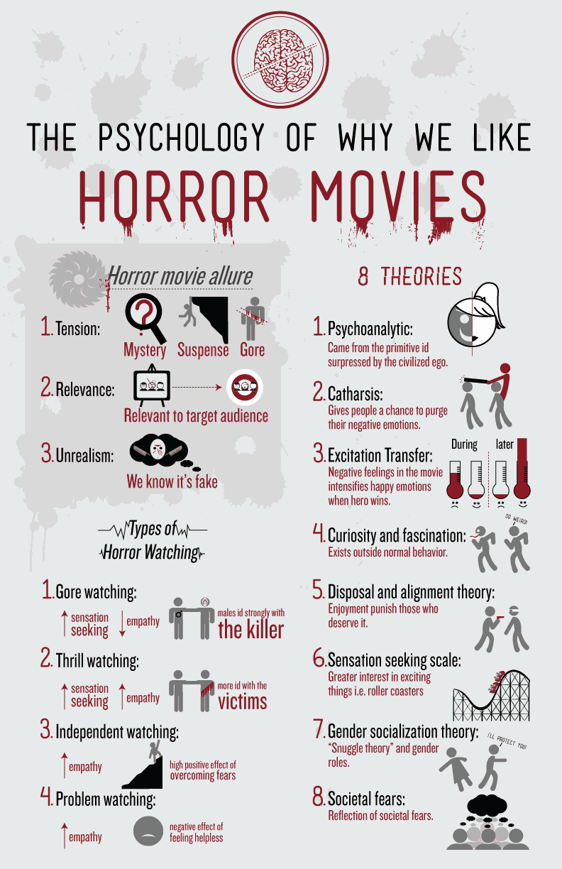 Horror Movie InfoGraphics: The Psychology of Horror Films